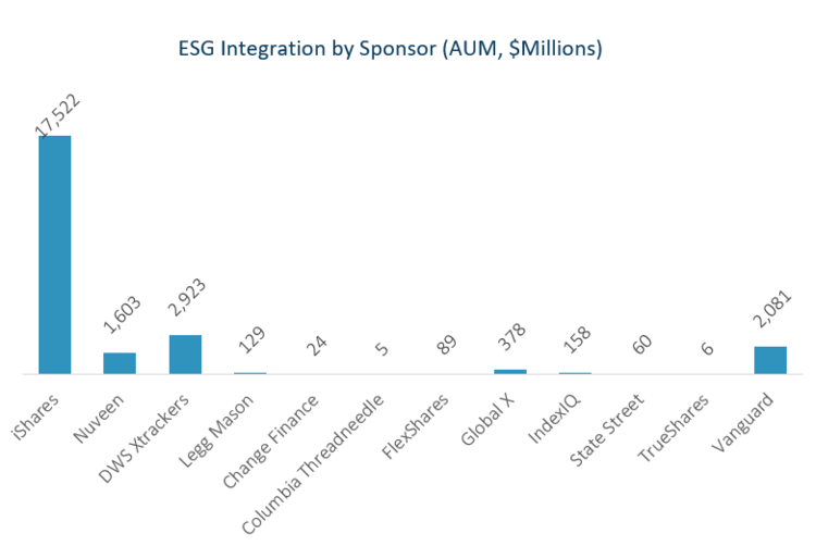 Shades of ESG Integration 1