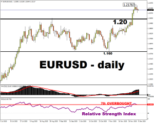 EURUSD Daily Graphic