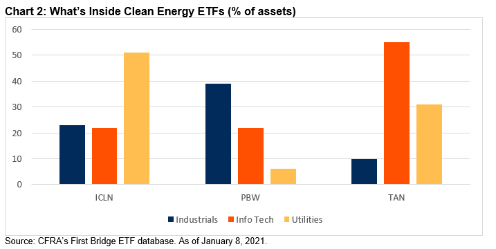 Chart 2 Clean Energy