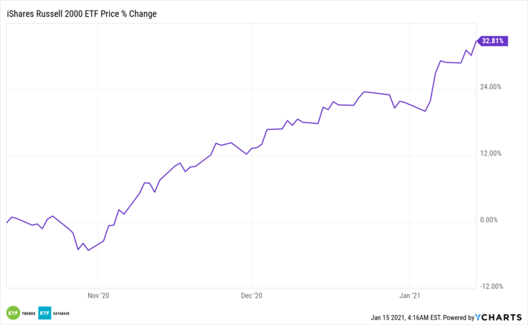 IWM Price % Change