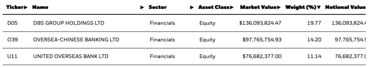 Top 3 Holdings EWS