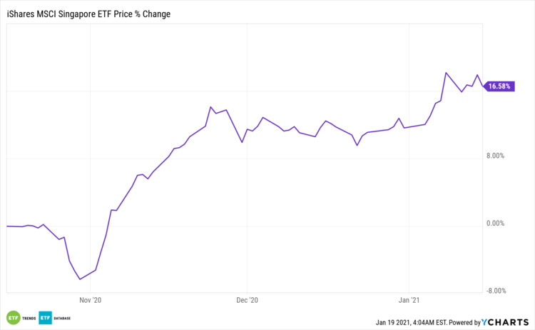 EWS Price % Change