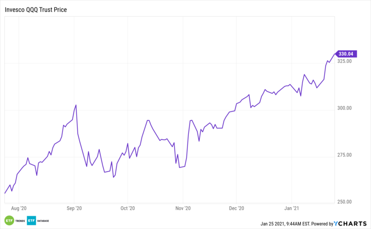 QQQ 6 Month Performance