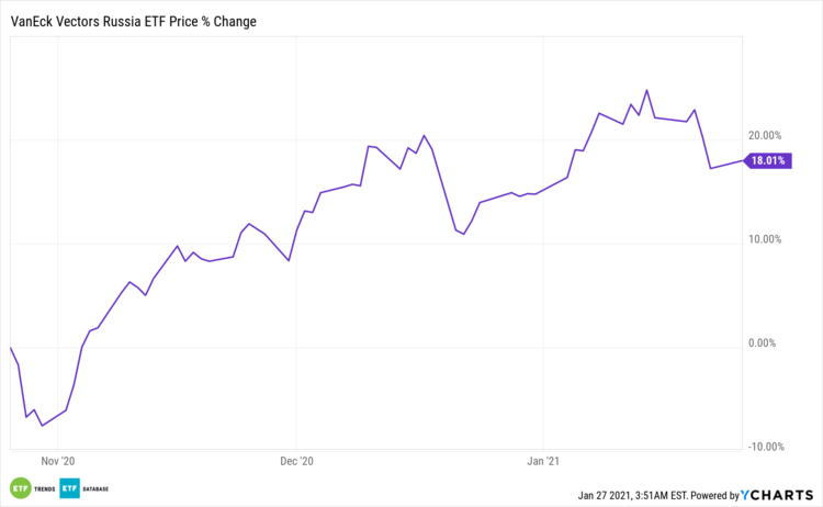 RSX Price % Change