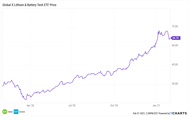 Investors Jumping Into These 3 Thematic Etfs