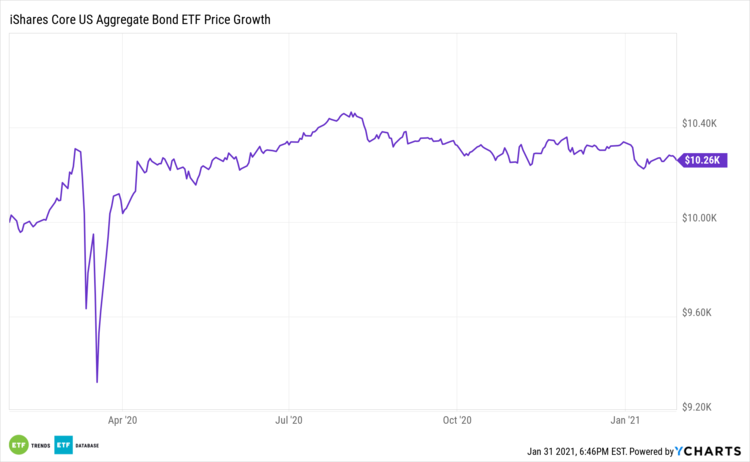 3 Etfs From Ishares Flexing Safe Haven Bond Strength