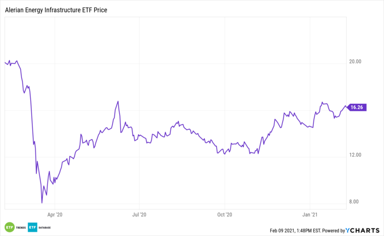 ENFR 1 Year Performance
