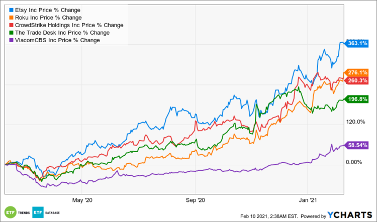 Top 5 Holdings Price % Change