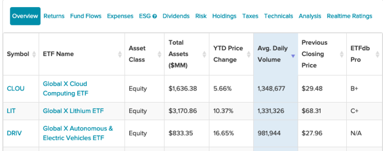 Global X Top 3 ETFs