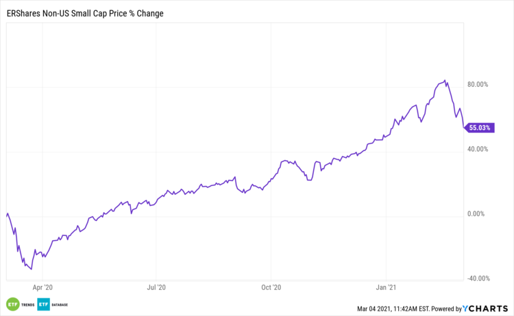 ERSX 1 Year Price % Change