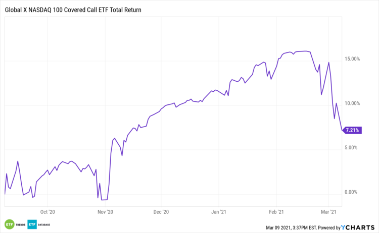 QYLD 6 Month Total Return