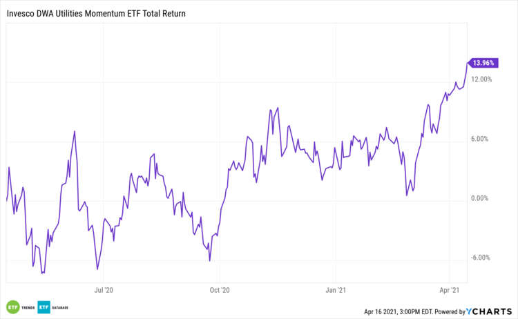 PUI 1 Year Total Return