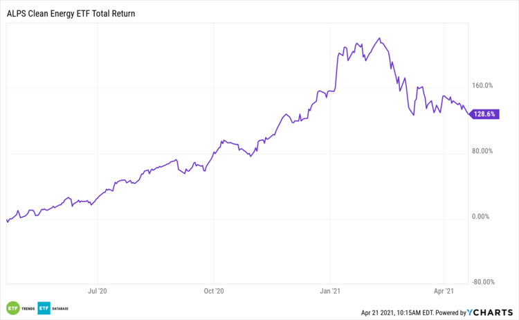 ACES 1 Year Total Return